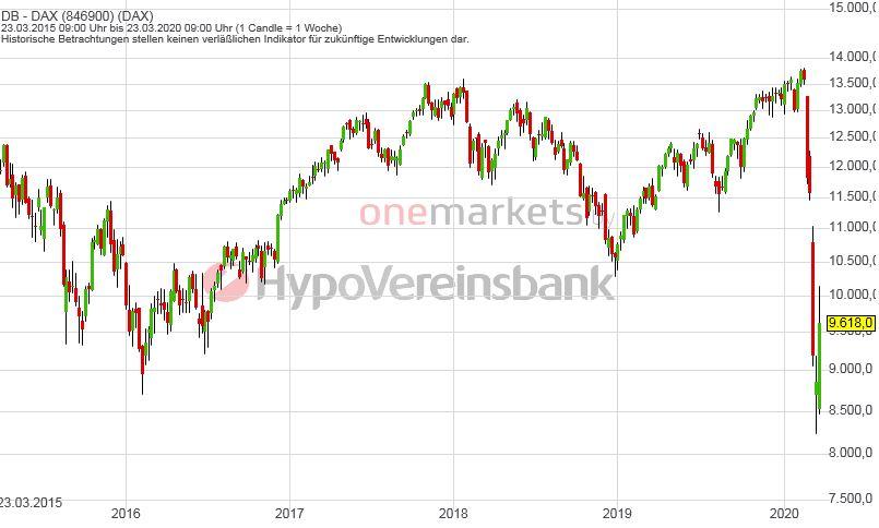 Betrachtungszeitraum: 28.03.2015 – 27.03.2020. Historische Betrachtungen stellen keine verlässlichen Indikatoren für zukünftige Entwicklungen dar. Quelle: tradingdesk.onemarkets.de