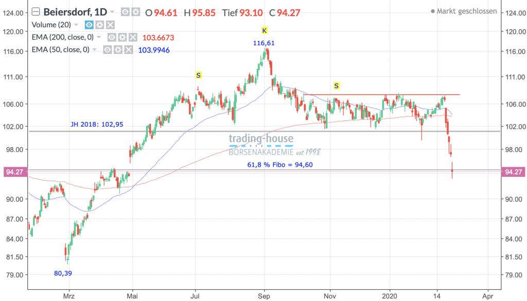 Beiersdorf AG; Täglich, Örtliche Zeit (GMT+1); Kurs der Aktie zum Zeitpunkt der Erstellung der Analyse 94,27 Euro; Handelsplatz: Xetra; 06:30 Uhr