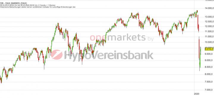 Betrachtungszeitraum: 01.04.2013 – 31.03.2020. Historische Betrachtungen stellen keine verlässlichen Indikatoren für zukünftige Entwicklungen dar. Quelle: tradingdesk.onemarkets.de