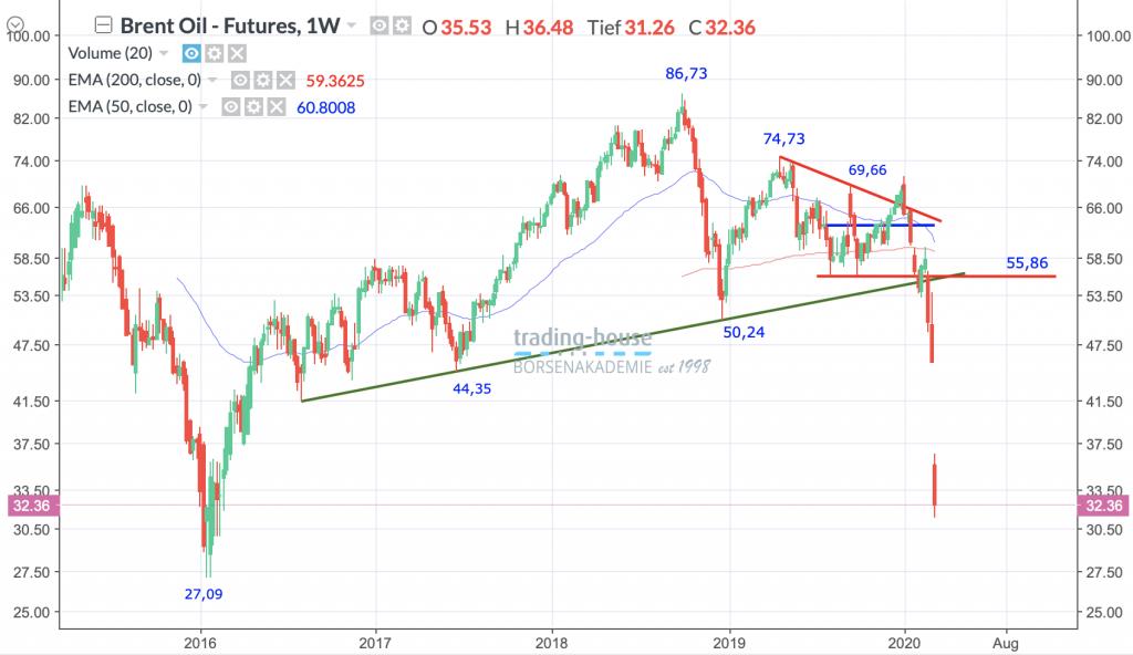 Brent Crude Oil Future; Wöchentlich, Örtliche Zeit (GMT+1); Kurs des Rohstoffs zum Zeitpunkt der Erstellung der Analyse 32,36 US-Dollar; 06:30 Uhr