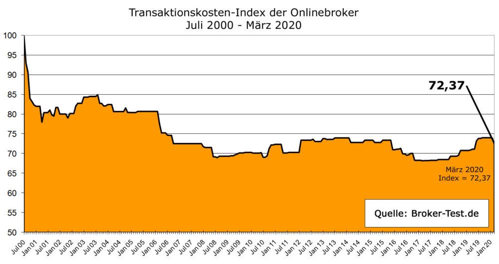 BrokerTest Ordergebühren Index BOI März 2020
