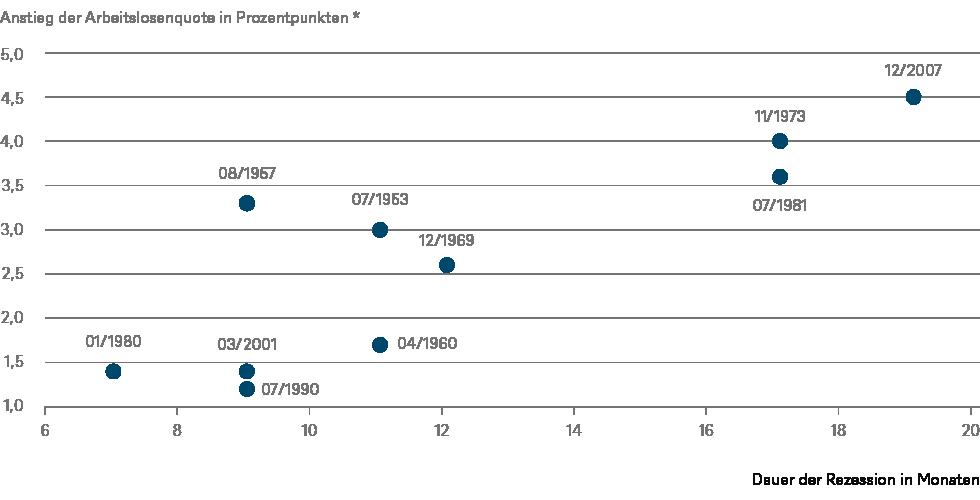 *während der Rezession; Quellen: Refinitiv, DWS Investment GmbH; Stand: 25.03.2020