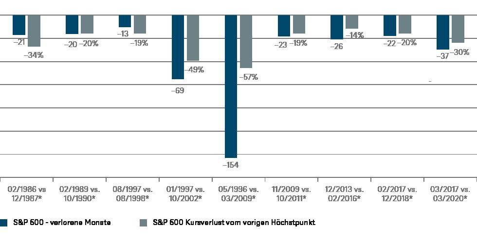 *Angezeigt wird das Datum des Kurstiefs, sowie das Datum, an dem dieser Indexstand zum ersten Mal erreicht wurde; Quellen: Refinitiv, DWS Investment GmbH; Stand: 18.03.2020