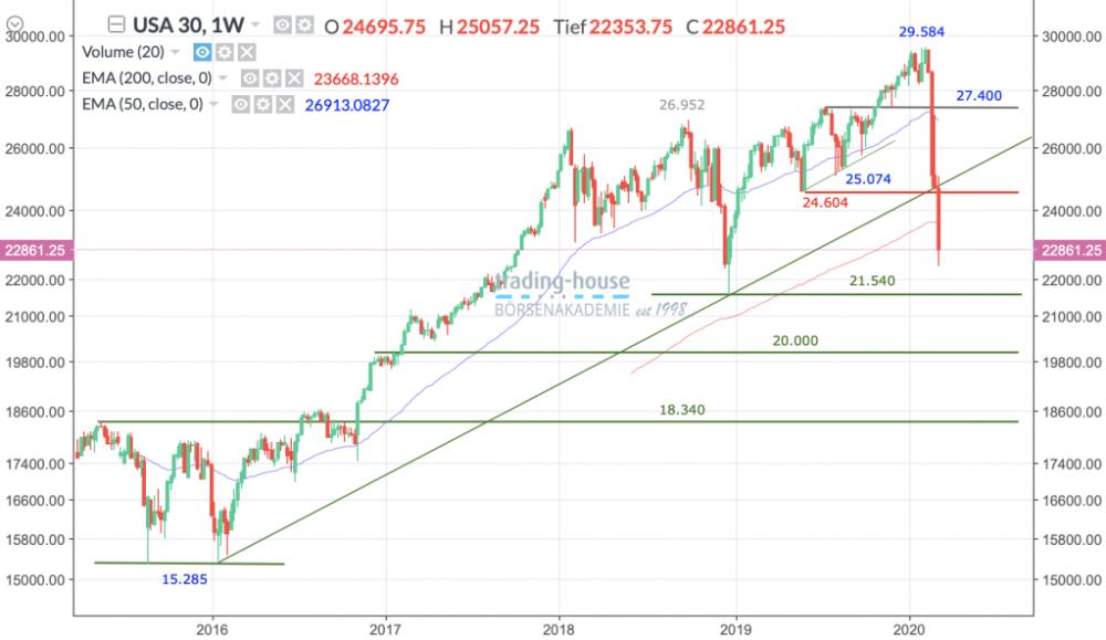 Dow Jones-Index, Wöchentlich, Örtliche Zeit (GMT+1); Kurs des Index zum Zeitpunkt der Erstellung der Analyse22.861,25Punkte; Handelsplatz:NYSE; 06:10 Uhr