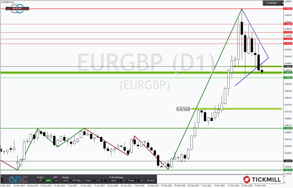EURGBP springt unentschlossen im Dreieck
