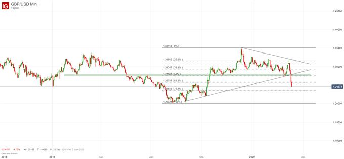 GBP/USD Tageschart; Quelle: IG