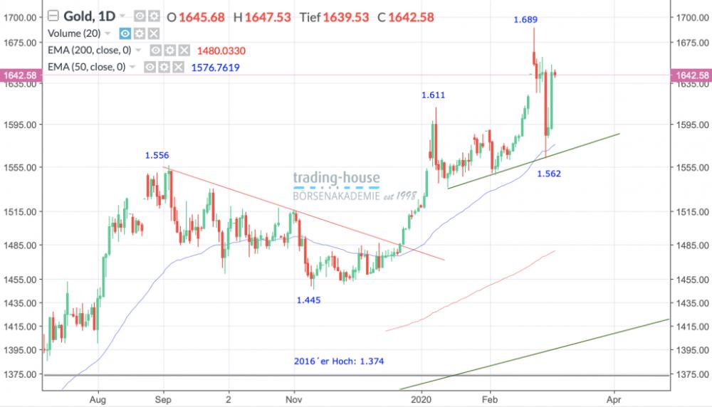 Gold Future; Täglich, Örtliche Zeit (GMT+1); Kurs des Rohstoffs zum Zeitpunkt der Erstellung der Analyse 1.642,58 US-Dollar; Handelsplatz:MarketsX; 06:10 Uhr