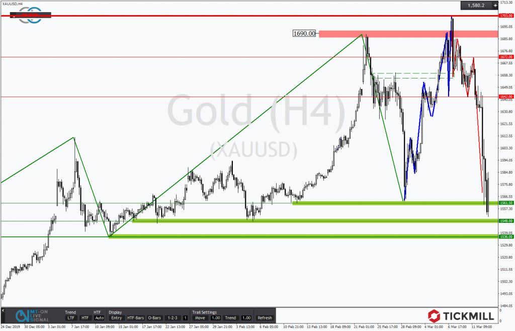 Gold unter Druck in Richtung wichtiger Supports