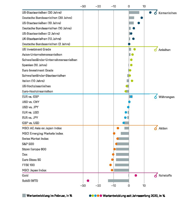 Wertentwicklungen in der Vergangenheit sind kein verlässlicher Indikator für zukünftige Wertentwicklungen; Quellen: Bloomberg Finance L.P., DWS Investment GmbH; Stand: 28.02.2020