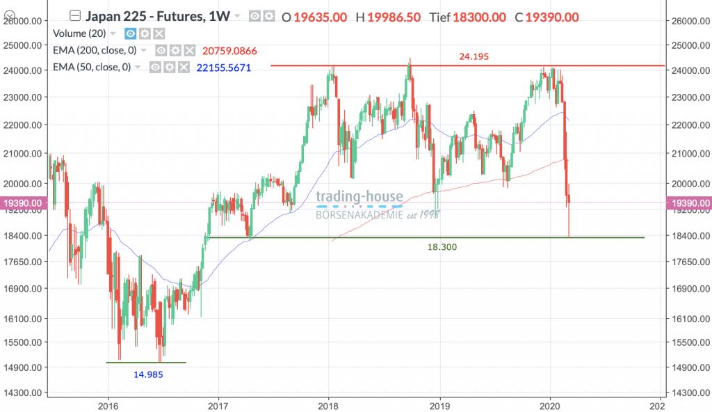 Nikkei 225 Future, Wöchentlich, Örtliche Zeit (GMT+1); Kurs des Index zum Zeitpunkt der Erstellung der Analyse 19.390,00 Punkte; Handelsplatz:MarketsX; 06:00 Uhr