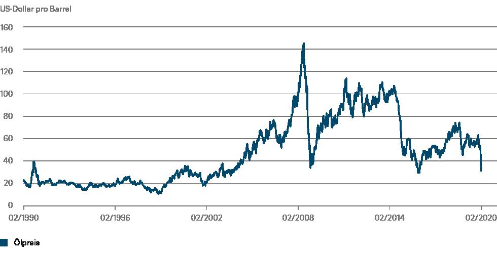 Quellen: Refinitiv, DWS Investment GmbH; Stand: 11.03.2020