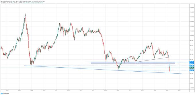 Ölpreis Brent Chart