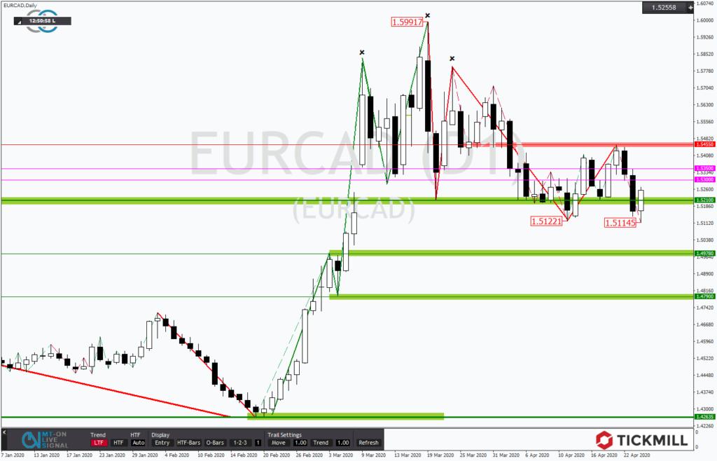 EURCAD setzt den Abwärtstrend aus technischer Sicht fort