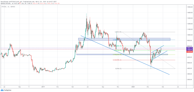 Bitcoin Kurs Analyse; Quelle: TradingView