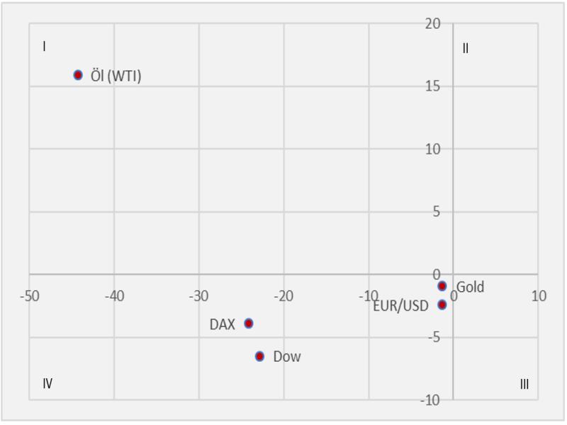 Big Five: Öl, Gold, DAX, DOW & EUR/USD
