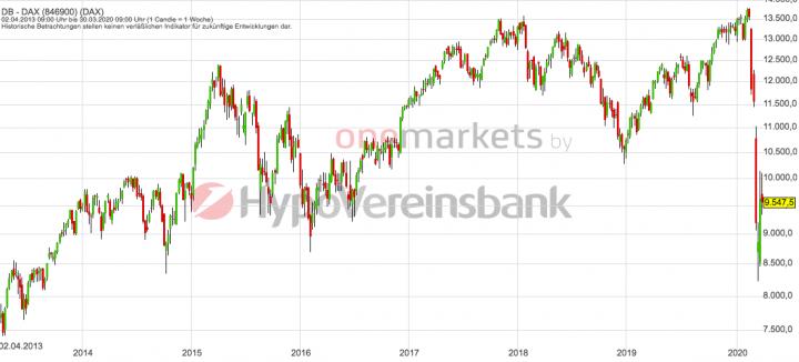 Betrachtungszeitraum: 04.04.2013 – 03.04.2020. Historische Betrachtungen stellen keine verlässlichen Indikatoren für zukünftige Entwicklungen dar. Quelle: tradingdesk.onemarkets.de