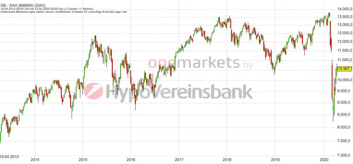 Betrachtungszeitraum: 18.04.2013 – 17.04.2020. Historische Betrachtungen stellen keine verlässlichen Indikatoren für zukünftige Entwicklungen dar. Quelle: tradingdesk.onemarkets.de