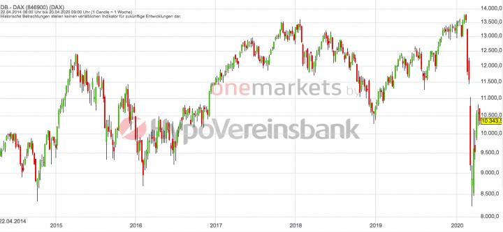Betrachtungszeitraum: 25.04.2013 – 24.04.2020. Historische Betrachtungen stellen keine verlässlichen Indikatoren für zukünftige Entwicklungen dar. Quelle: tradingdesk.onemarkets.de