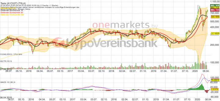 Betrachtungszeitraum: 01.05.2014 – 30.04.2020. Historische Betrachtungen stellen keine verlässlichen Indikatoren für zukünftige Entwicklungen dar. Quelle: onemarkets.tradingdesk.de
