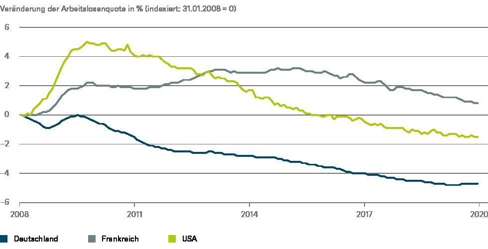 Quellen: Eurostat, DWS Investment GmbH; Stand: 14.04.2020