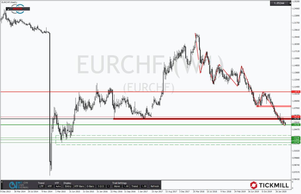 EURCHF nimmt wieder Kurs auf die Parität - Chartanalyse