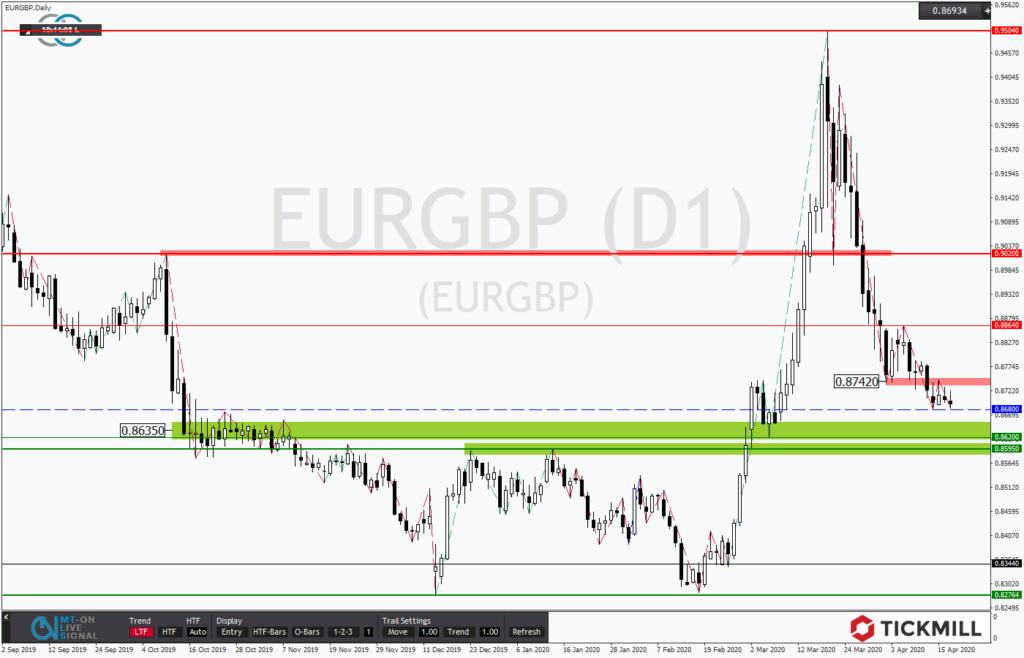EURGBP verhalten auf tiefem Niveau