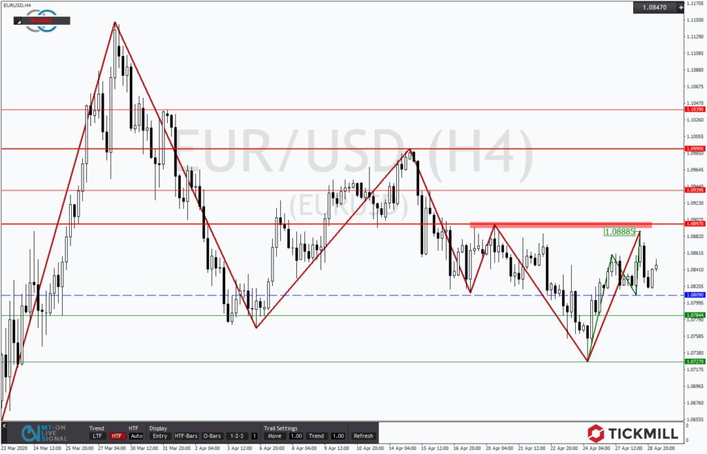 EURUSD volatil und chancenreich