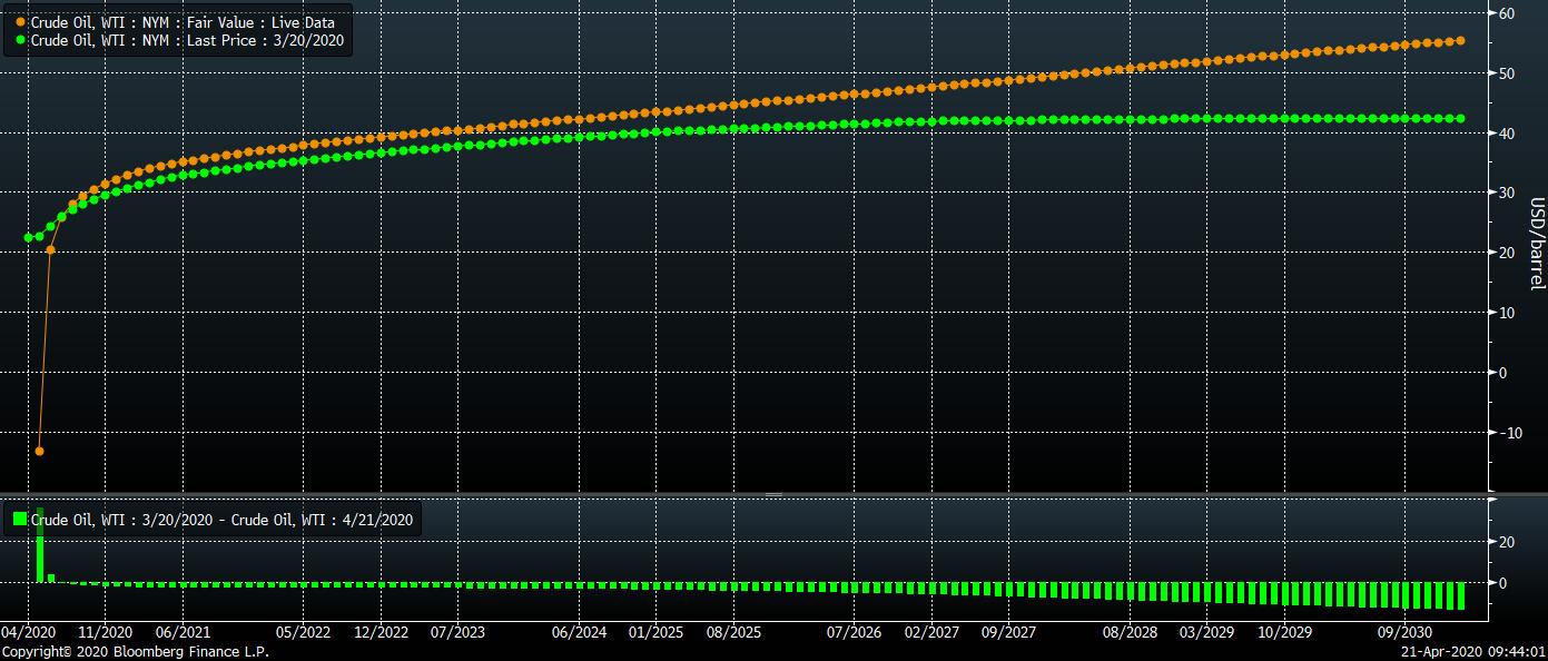 """Der Preis für den Vertrag vom 20. Mai ist immer noch negativ. Dies ist die größte Spanne zwischen """"Front- und Second-Month""""-Kontrakten in der Geschichte. Wie man sehen kann, war der Spread vor einem Monat nicht so groß (grüne Linie). Die Spanne zwischen den Kontrakten vom 20. Juni und 20. Juli entspricht etwa 5 Dollar pro Barrel. Quelle: Bloomberg"""