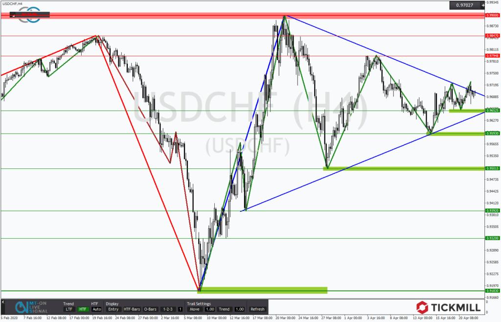USDCHF korrigiert nach dem Trendbruch im Dreieck