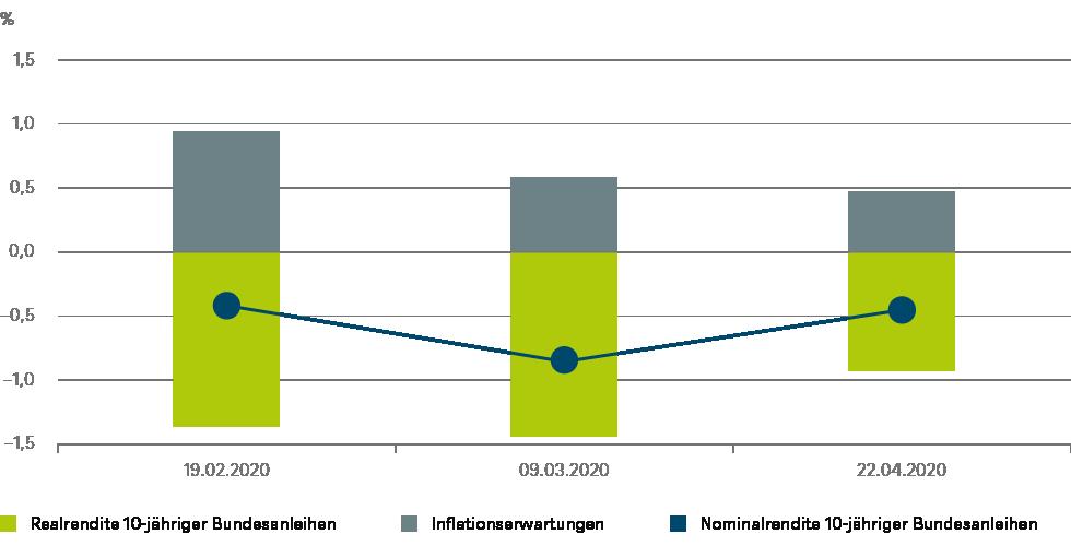 Quellen: Bloomberg Finance L.P., DWS Investment GmbH; Stand: 22.04.2020