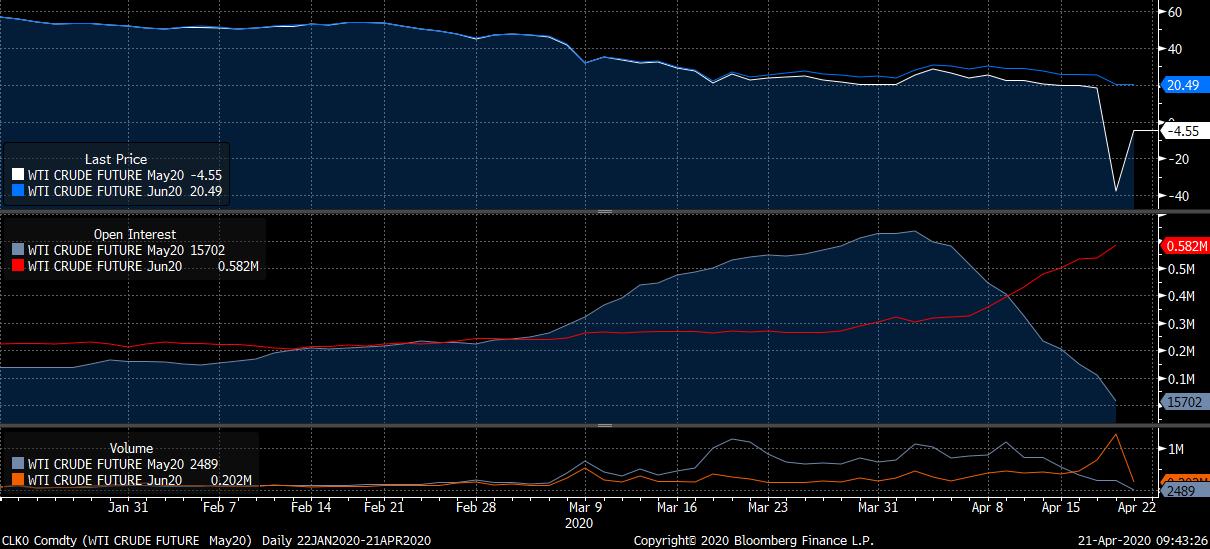 Wir können sehen, dass der WTI-Kontrakt für den 20. Mai den gestrigen Handel bei fast -40 Dollar pro Barrel beendet hat. Der Chart zeigt den Preis des Juni-Kontrakts (blaue Linie) und das Open Interest beider Kontrakte (mittlerer Abschnitt: May20 in grau und Jun20 in rot). Im unteren Abschnitt sieht man die Volumenangaben (May20 in grau und Jun20 in orange). Quelle: Bloomberg