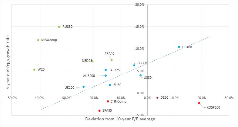 Der MEXComp, der RUS50 und der W20 sehen attraktiv aus, wenn man den KGV-Abschlag und ihr Wachstum in der Vergangenheit betrachtet. Von den entwickelten Märkten sehen der NED25 und der FRA40 relativ gut aus. Quelle: Bloomberg, XTB Research