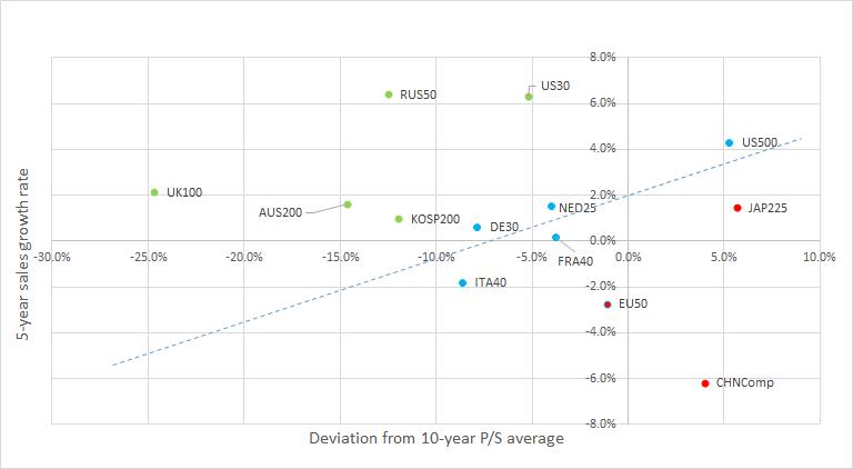 Der ähnliche Chart mit den KUV-Daten und den Umsatzwachstumsraten unterstreicht ebenfalls die relative Attraktivität von dem RUS50. Quelle: Bloomberg, XTB Research