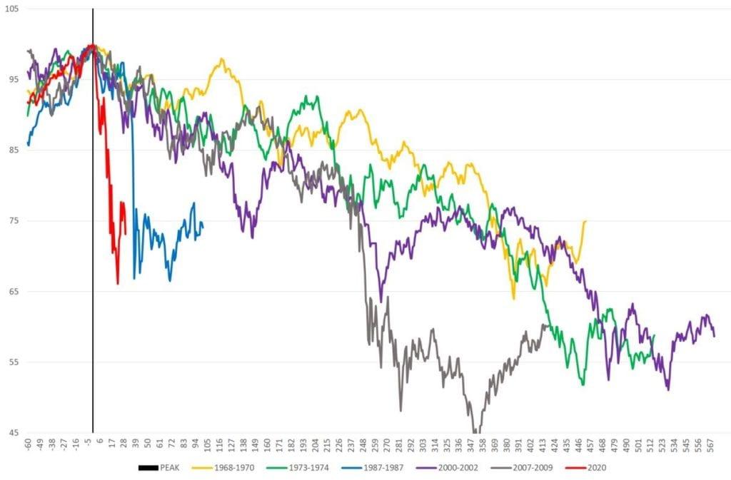 Vergleich verschiedener Bärenmarkt-Perioden (100 = Hoch vor dem Crash). Quelle: Macrobond, XTB Research