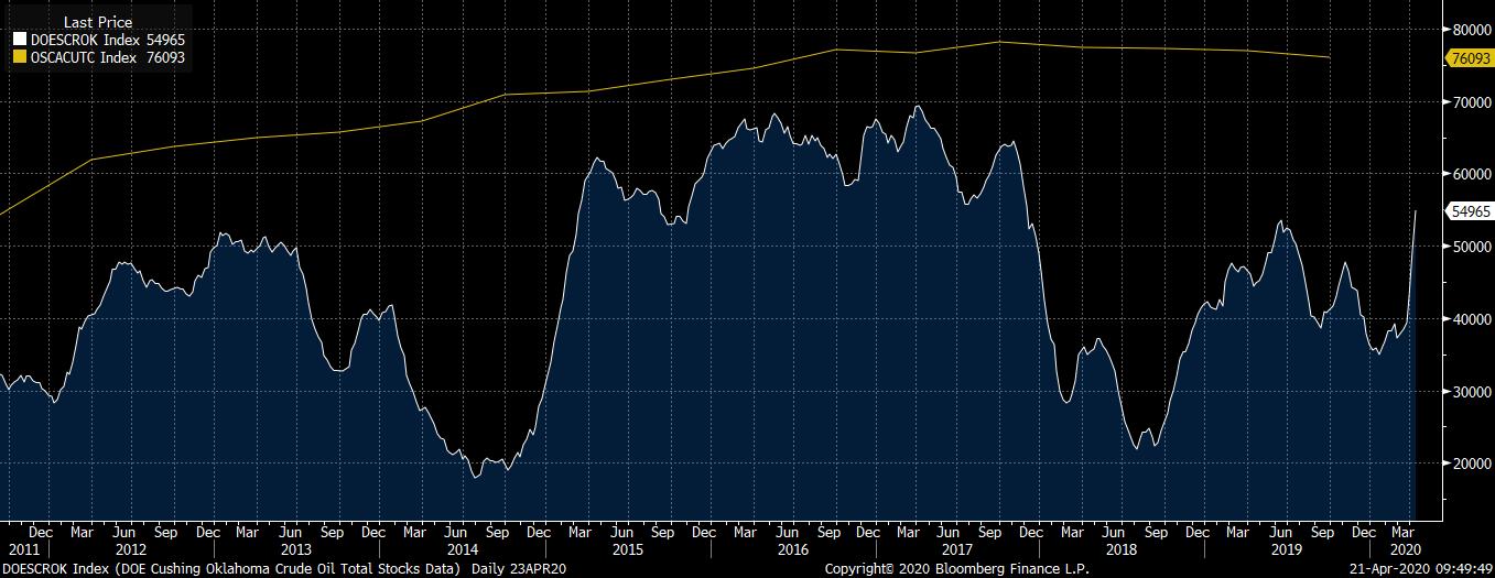 Die Ölvorräte in Cushing nehmen rasch zu. Sie liegen unterhalb des 5-Jahres-Hochs, aber bei diesem Tempo könnten die verfügbaren Vorräte sehr bald erschöpft sein. Quelle: Bloomberg
