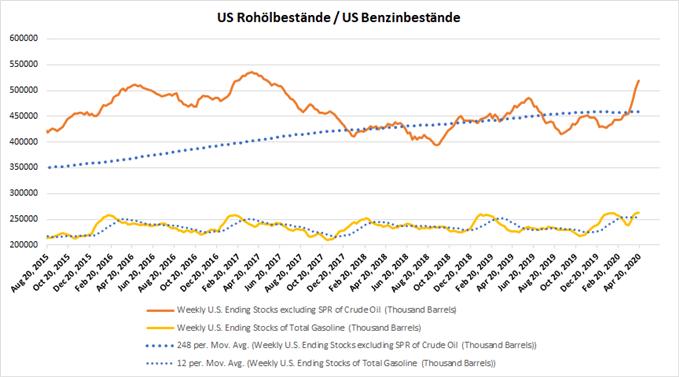 USA Rohölbestände und Benzinbestände; Quelle: DailyFX, EIA