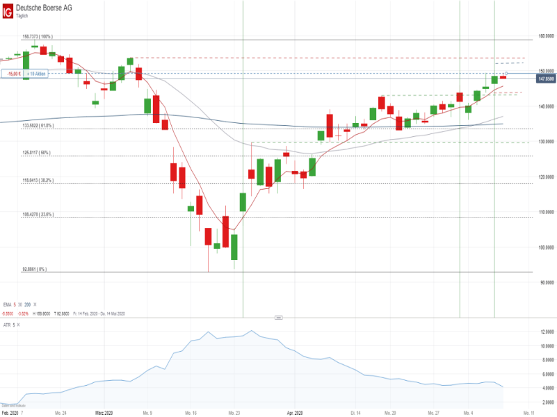 Deutsche Börse Chartanalyse - Quelle: IG Handelsplattform