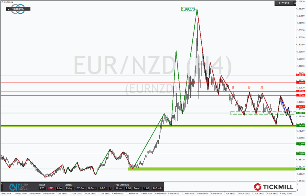 Chartanalyse: EURNZD an der Fortsetzung des Abwärtstrends