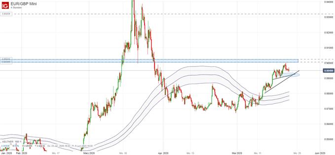 EUR/GBP Kurs Analyse; Quelle: IG