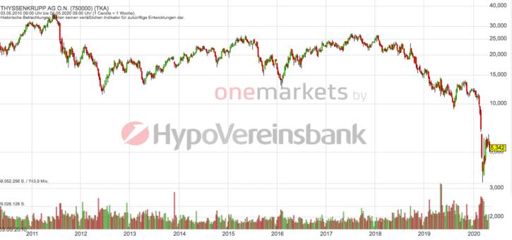 Betrachtungszeitraum: 09.05.2010 – 08.05.2020. Historische Betrachtungen stellen keine verlässlichen Indikatoren für zukünftige Entwicklungen dar. Quelle: onemarkets.tradingdesk.de