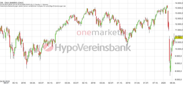 Betrachtungszeitraum: 09.05.2014 – 08.05.2020. Historische Betrachtungen stellen keine verlässlichen Indikatoren für zukünftige Entwicklungen dar. Quelle: tradingdesk.onemarkets.de