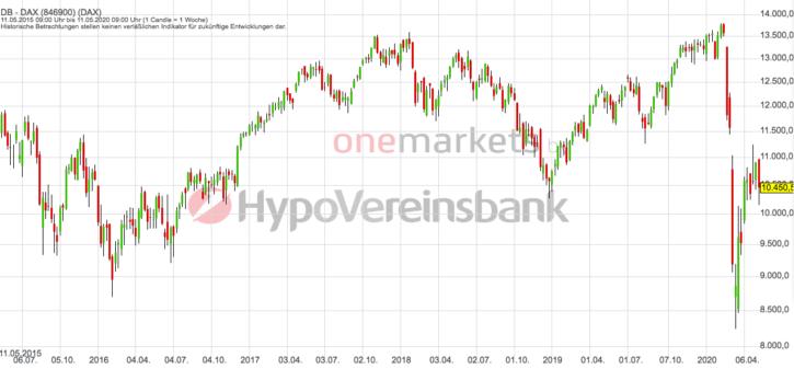 Betrachtungszeitraum: 16.05.2014 – 15.05.2020. Historische Betrachtungen stellen keine verlässlichen Indikatoren für zukünftige Entwicklungen dar. Quelle: tradingdesk.onemarkets.de