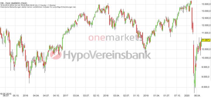 Betrachtungszeitraum: 23.05.2014 – 22.05.2020. Historische Betrachtungen stellen keine verlässlichen Indikatoren für zukünftige Entwicklungen dar. Quelle: tradingdesk.onemarkets.de