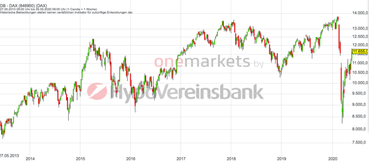 Betrachtungszeitraum: 30.05.2014 – 29.05.2020. Historische Betrachtungen stellen keine verlässlichen Indikatoren für zukünftige Entwicklungen dar. Quelle: tradingdesk.onemarkets.de