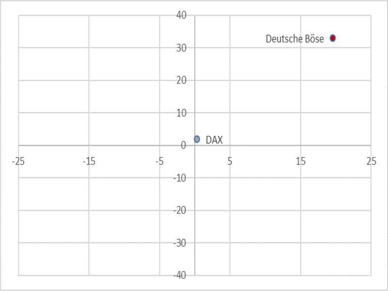 Performance Deutsche Börse Quelle: IG Research