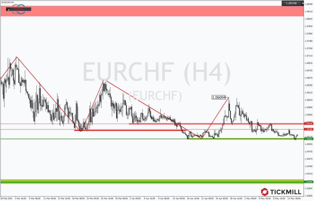 Chartanalyse - EURCHF im Kampf um die Marke von 1,05