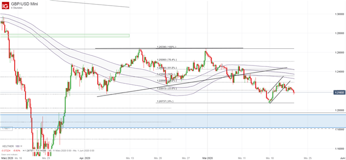 GBP/USD Chartanalyse; Quelle: IG