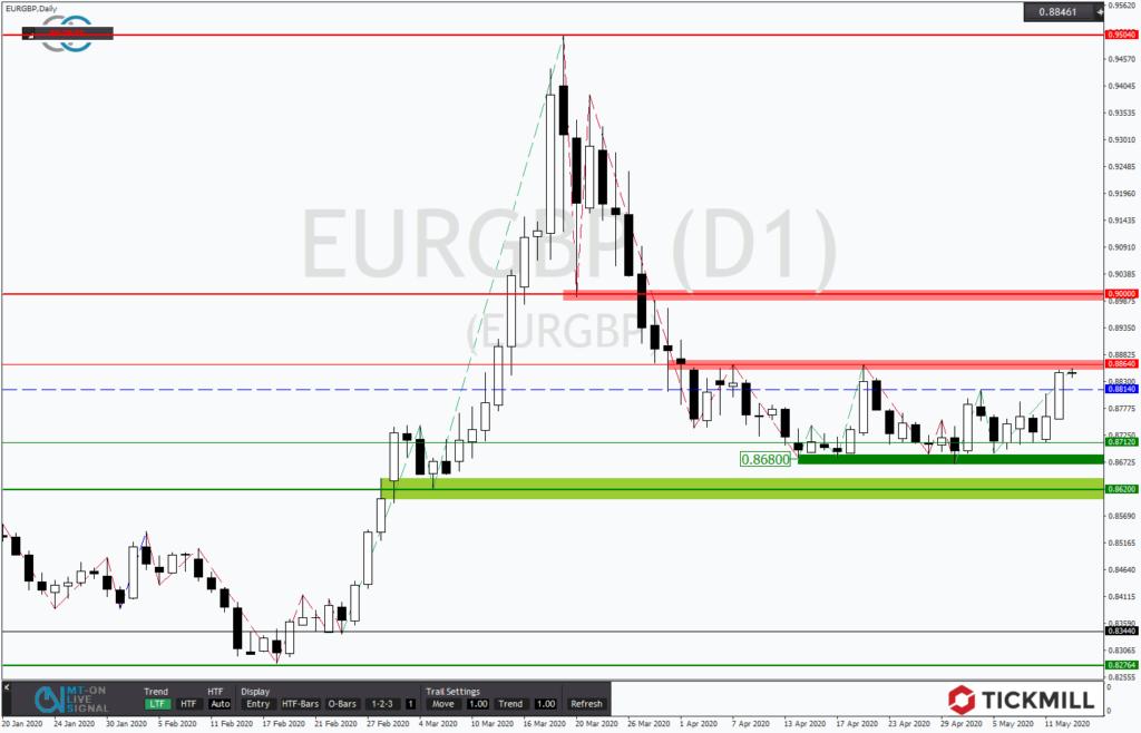 EURGBP sucht erneut den Weg nach oben