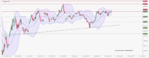 Europäische Börsen leicht im Plus – Stoxx-50 in engem Seitwärtskorridor