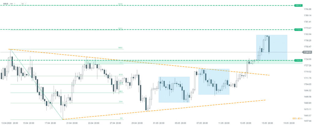 Gold im H4-Chart